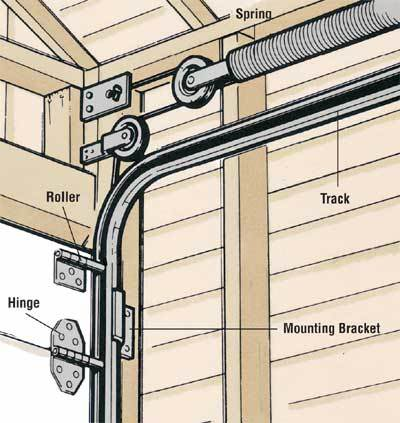 Instalação de uma porta de garagem