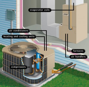 Save money on energy with HVAC