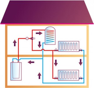 Heating systems: choosing the right one for your home
