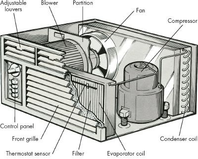 Luftkonditionering delar