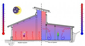 About radiant heating