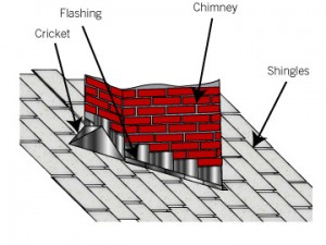 Estä vuotavat katot