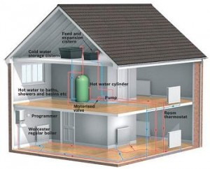 Central heating system tips